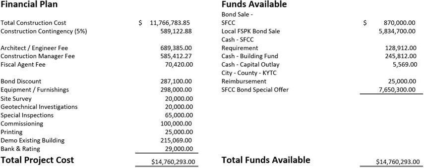 Menifee Central Financial Plan Funds Available