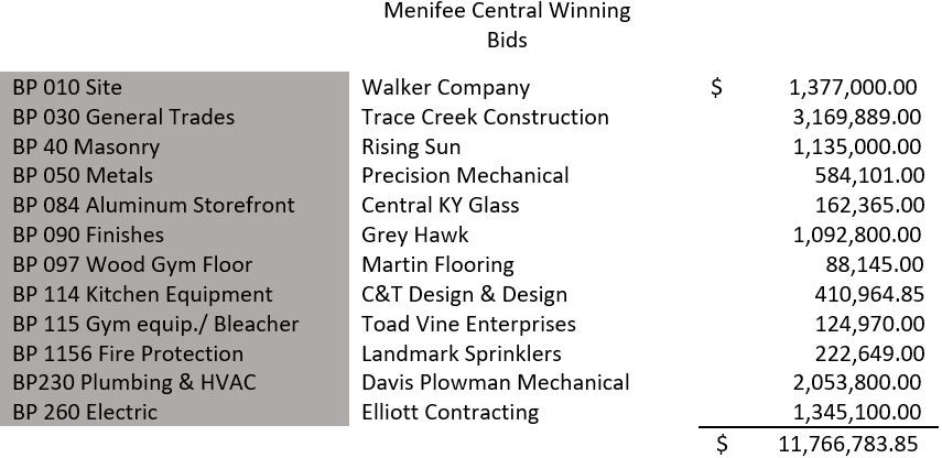 Menifee Central Winning Bids